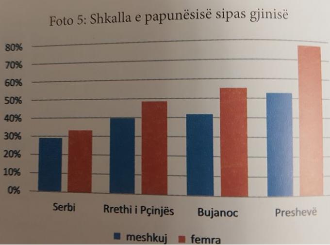 statsts
