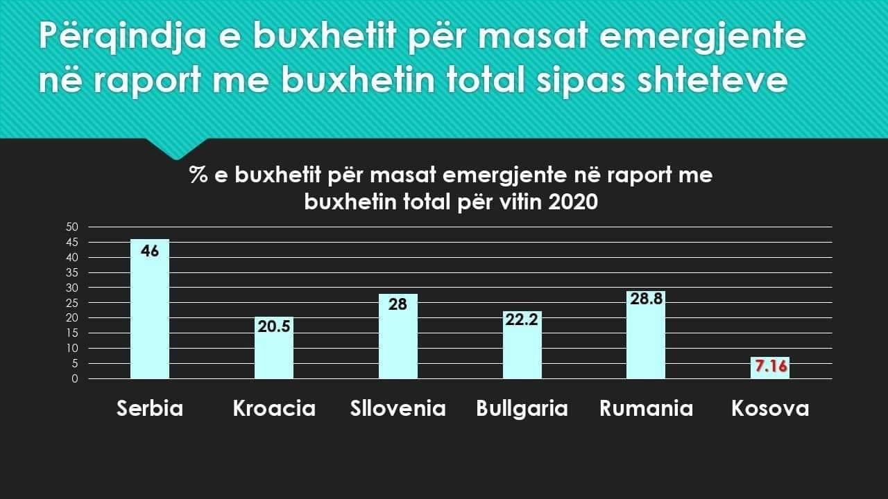 Stavileci  Kosova e fundit në rajon me pakon e masave emergjente për ekonominë